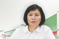 Thứ trưởng Bộ Công thương Hồ Thị Kim Thoa nộp đơn xin nghỉ việc
