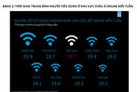 Người Việt dùng hơn 3 ngày mỗi tuần để lướt web