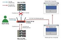 Hơn 90% router dính lỗ hổng tại Việt Nam đến từ Trung Quốc