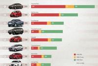 [Infographic] Top ôtô ăn khách tháng 11 tại Việt Nam