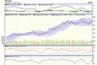 Góc nhìn kỹ thuật phiên 1/9: VN-Index có thể tiếp tục tăng về vùng đỉnh cũ 790 điểm