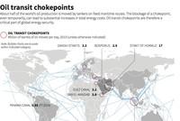 """8 điểm """"nút cổ chai"""" chiến lược đối với giá dầu toàn cầu"""