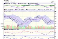 Góc nhìn kỹ thuật phiên 5/5: Khả năng thị trường bước vào một nhịp giảm điểm mới
