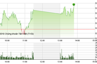 Phiên giao dịch sáng 23/3: Nhóm cổ phiếu nhỏ hút dòng tiền