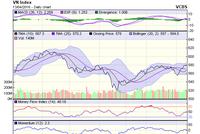 Góc nhìn kỹ thuật phiên 14/4: Nhiều cổ phiếu xuất hiện tín hiệu cảnh báo tạo đỉnh ngắn hạn