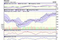 Góc nhìn kỹ thuật phiên 23/6:  Động lực tăng của VN-Index đang rất yếu