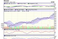 Góc nhìn kỹ thuật phiên 19/7: Xu hướng tăng của VN-Index sẽ còn mạnh hơn