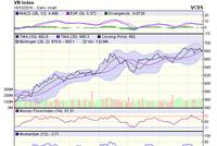 Góc nhìn kỹ thuật phiên 19/10: Rủi ro thị trường đang tăng dần