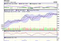 Góc nhìn kỹ thuật phiên 2/11: Xu hướng giảm vẫn ở mức cao