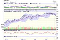 Góc nhìn kỹ thuật phiên 8/11: Thận trọng với bẫy tăng giá