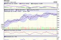 Góc nhìn kỹ thuật phiên 16/11: Vẫn đang định hình một kênh xu hướng giá xuống