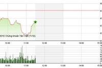 Phiên sáng 25/11: VNM tiếp tục bị ép, KLF bùng nổ giao dịch