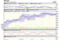 Góc nhìn kỹ thuật phiên 28/11: VN-Index khó tạo đột phá