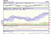 Góc nhìn kỹ thuật phiên 14/3: Tín hiệu bán sẽ mạnh hơn nếu VN-Index tiếp tục giảm