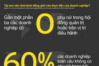 [InfoGraphics] Tại sao nên đưa bình đẳng giới vào thực tiễn của doanh nghiệp?
