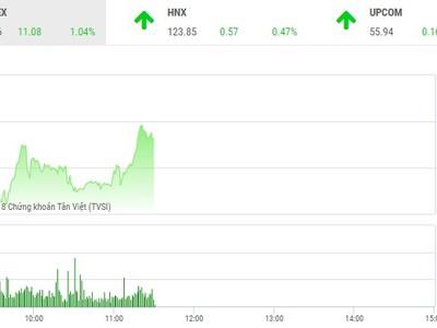 Phiên sáng 15/5: Dòng tiền thận trọng, VN-Index vẫn tiếp tục tiến bước