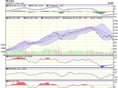 Góc nhìn kỹ thuật phiên 23/5: VN-Index nhiều khả năng sẽ giảm về 955-965 điểm