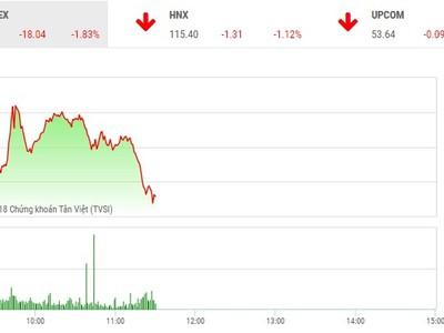 Phiên sáng 23/5: Bán tháo chưa dừng, VN-Index chưa tìm thấy đáy