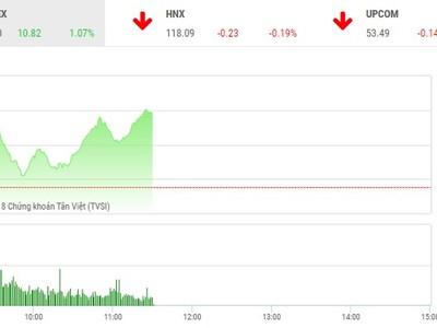 Phiên sáng 5/6: Dòng tiền tự tin nhập cuộc, VN-Index tiếp tục bứt phá