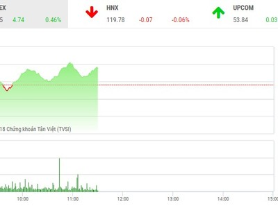 Phiên sáng 11/6: Dòng tiền tích cực, VN-Index tiếp tục duy trì đà tăng