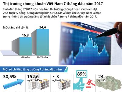 [Infographic] Thị trường chứng khoán Việt Nam 7 tháng đầu năm 2017