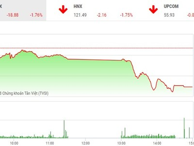 Phiên chiều 16/5: Bên bán mất kiên nhẫn, thị trường rơi mạnh