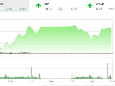 Phiên chiều 1/6: VJC khởi sắc, VN-Index tiếp tục bay cao