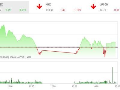 Phiên chiều 7/6: TCB tăng kịch trần, VN-Index giữ được sắc xanh nhạt