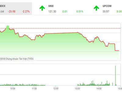 Phiên chiều 17/5: Bán tháo tiếp diễn, VN-Index lại lao dốc