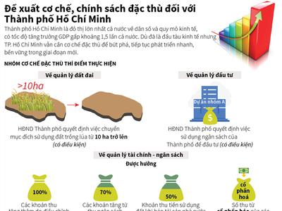[Infographic] Đề xuất cơ chế, chính sách đặc thù đối với Thành phố Hồ Chí Minh
