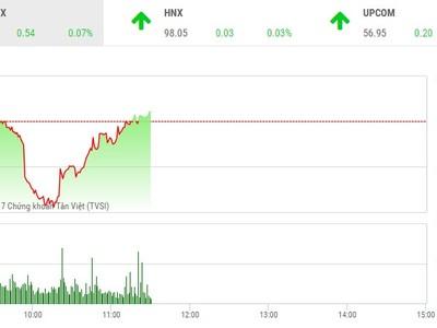 Phiên sáng 28/6: Lực cầu bắt đáy nhập cuộc, VN-Index thoát hiểm cuối phiên