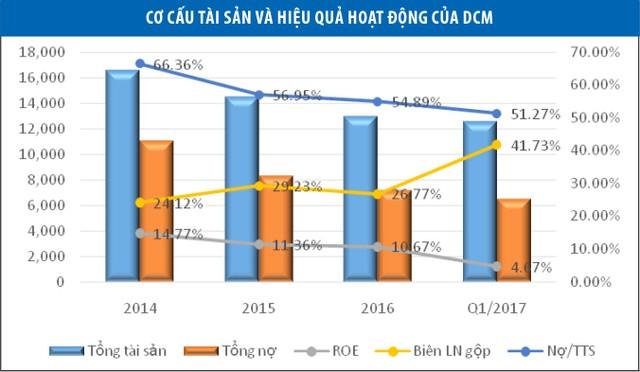 DCM phát triển bền vững từ nền tảng tài chính
