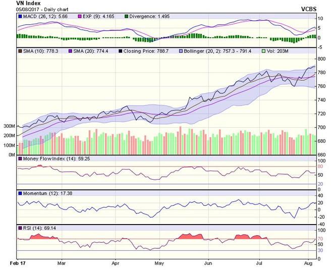 Góc nhìn kỹ thuật phiên 7/8: Xu hướng phục hồi của thị trường đang được duy trì