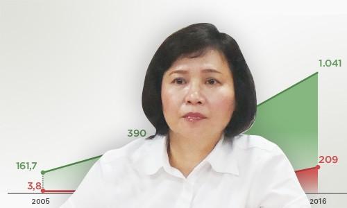 Ban bí thư đề nghị miễn nhiệm Thứ trưởng Hồ Thị Kim Thoa