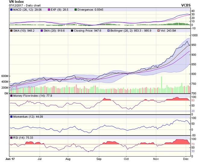 Góc nhìn kỹ thuật phiên 8/12: Lựa vùng giá thấp trong các phiên tới để từng bước mở vị thế mua trở lại