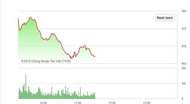 Phiên sáng 21/6: Áp lực bán gia tăng, VN-Index lại chìm trong sắc đỏ