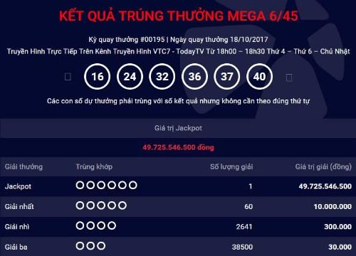 Vé trúng Jackpot gần 50 tỷ lại được bán ở Đồng Nai
