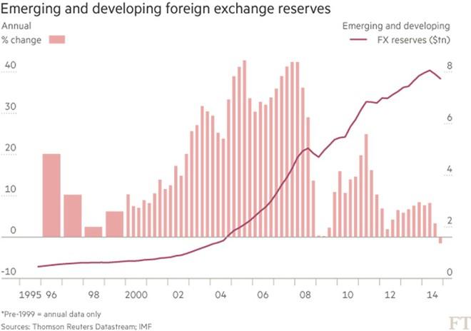 Dự trữ ngoại tệ tại các thị trường mới nổi sụt giảm lần đầu qua 2 thập kỷ