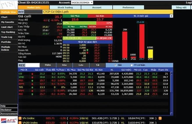 TVS khai thác hệ thống giao dịch mới theo chuẩn quốc tế