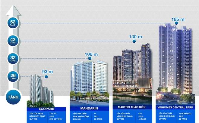 Ricons chinh phục Top 10 tòa nhà cao nhất Việt Nam