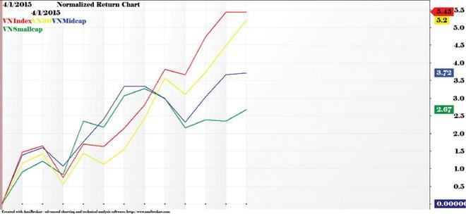 Thị trường chứng khoán vẫn hấp dẫn nhất so với các kênh khác