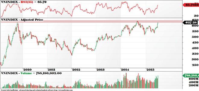 Thị trường vào giai đoạn tích lũy