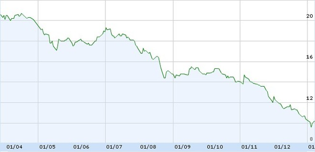Góc nhìn chuyên gia tuần mới: thị trường đã có cái nhìn tiêu cực thái quá về HAG?