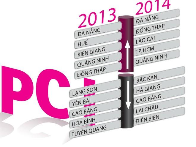 Chỉ số cạnh tranh cấp tỉnh - PCI 2015, sẽ có khác biệt