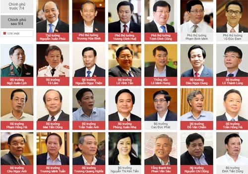 Chính thức công bố kết quả bầu 3 Phó thủ tướng, 18 bộ trưởng mới