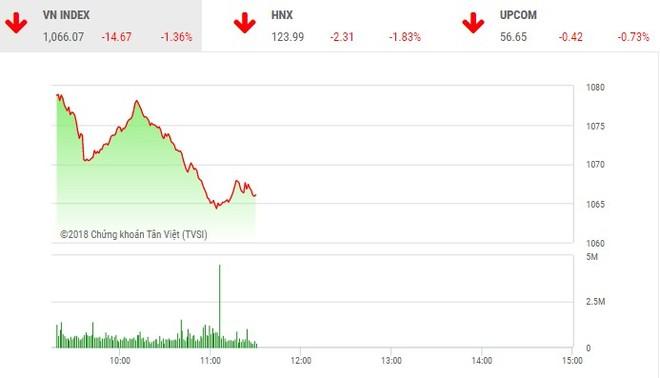 Image result for Thị trường chứng khoán giảm mạnh