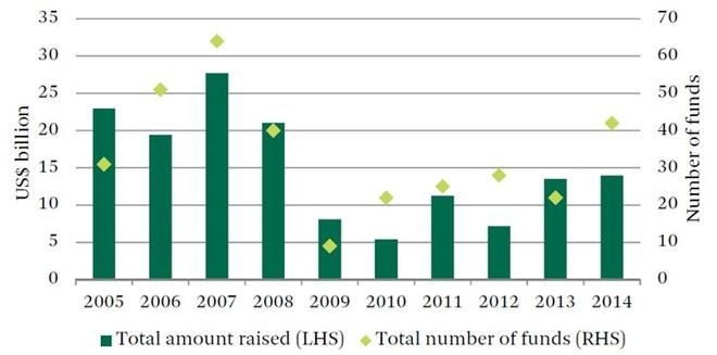 """CBRE: Nhiều quỹ đầu tư sẽ """"đổ bộ"""" vào bất động sản châu Á"""