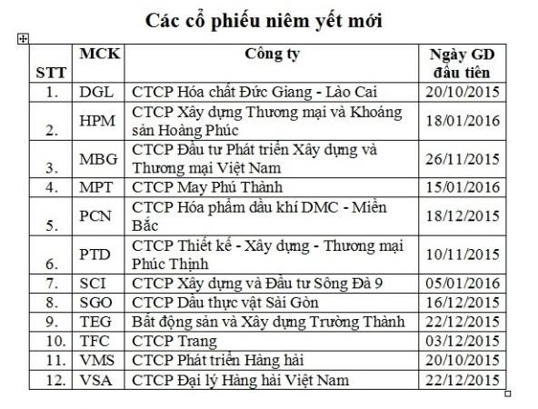 Điều chỉnh định kỳ rổ chỉ số HNX-Index