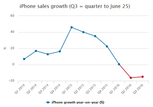 Apple bán 40 triệu iPhone, lợi nhuận giảm 27% trong quý III