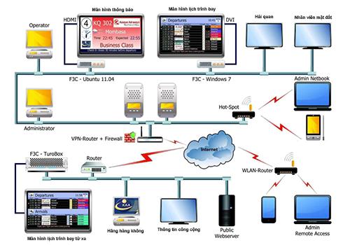 Hệ thống thông tin sân bay hoạt động như thế nào